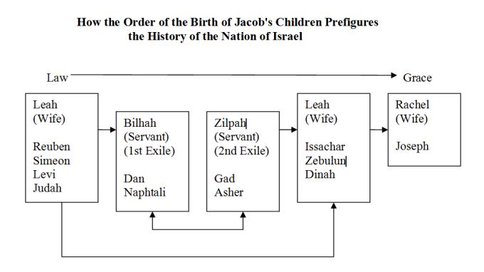Order of Birth
